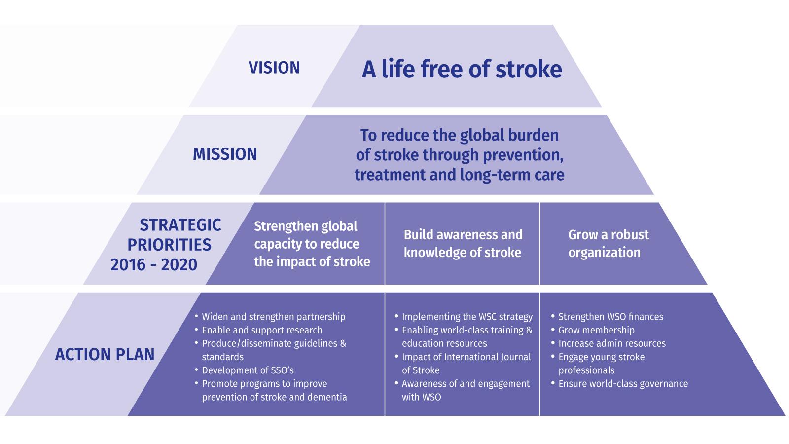 WSO Strategic Model